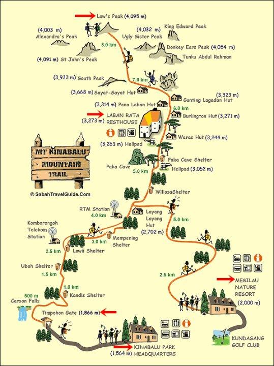 Mt. Kinabalu Trail