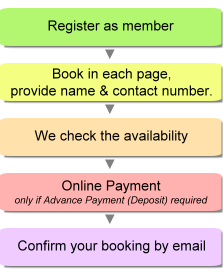 Booking Procedure